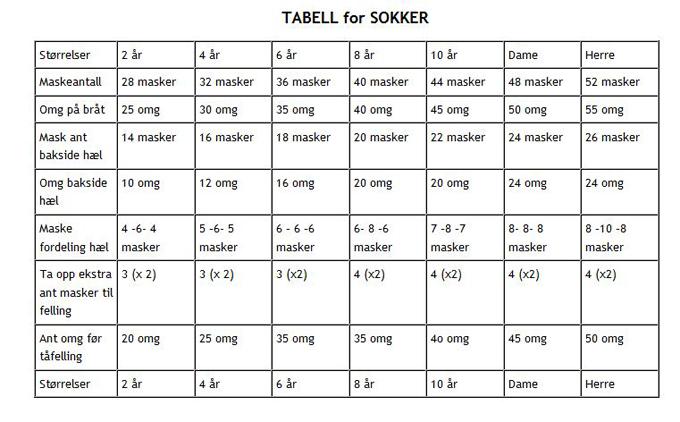 Strikketabell for sokker som viser antall masker for ulike størrelser.